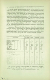 Journal of the British Wood Preserving Association Vol IV : Page 116