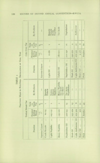 Record of the 1952 Annual Convention of the British Wood Preserving Association : Page 156