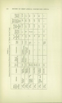 Record of the First Annual Convention of the British Wood Preserving Association : Page 112